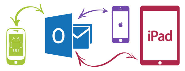 Outlook data migration from iPhone, iPad, Android